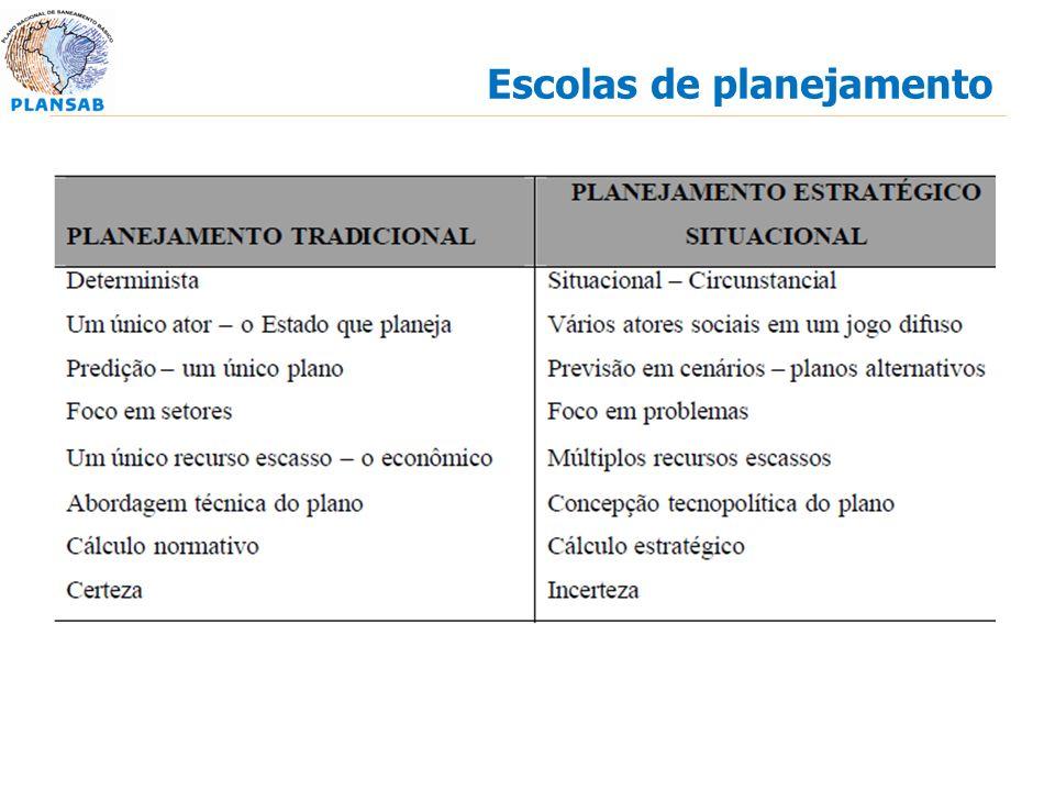 Escolas de planejamento