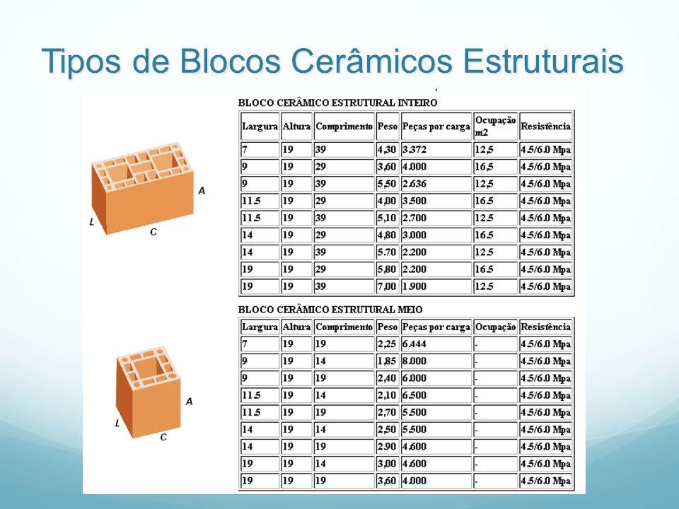 Tipos de Blocos Cerâmicos Estruturais