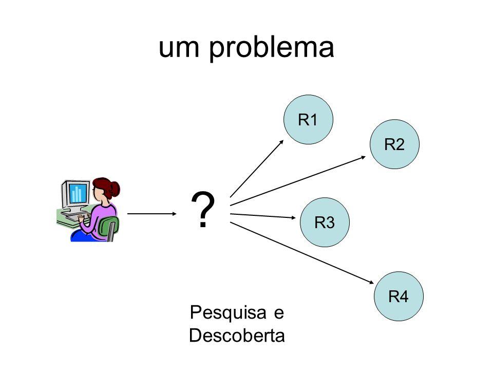 um problema R1 R2 R3 R4 Pesquisa e Descoberta