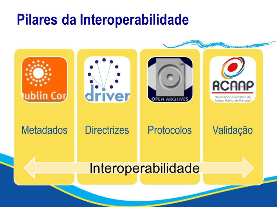 Pilares da Interoperabilidade