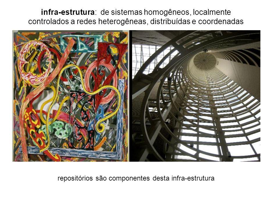 repositórios são componentes desta infra-estrutura