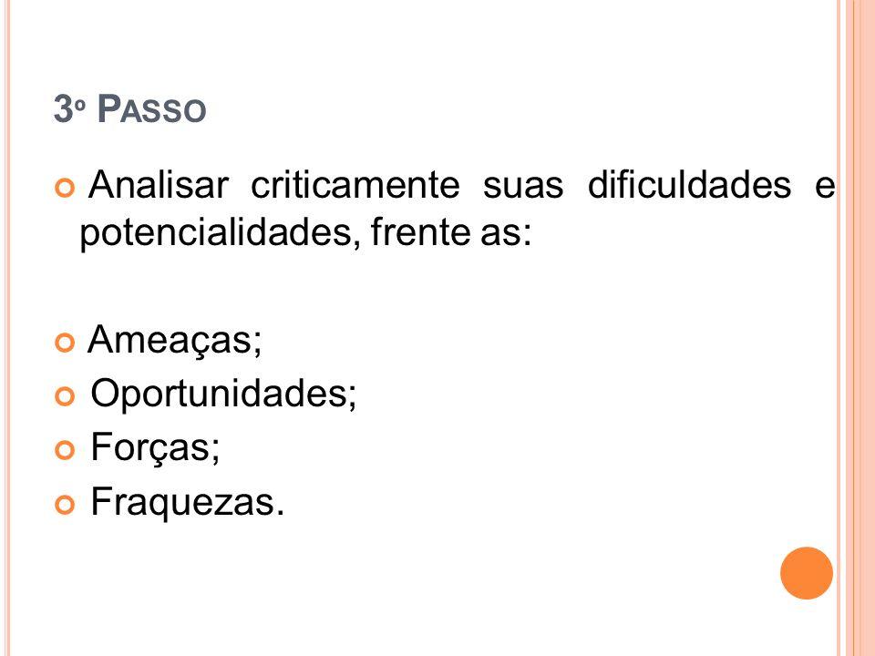 3º Passo Analisar criticamente suas dificuldades e potencialidades, frente as: Ameaças; Oportunidades;