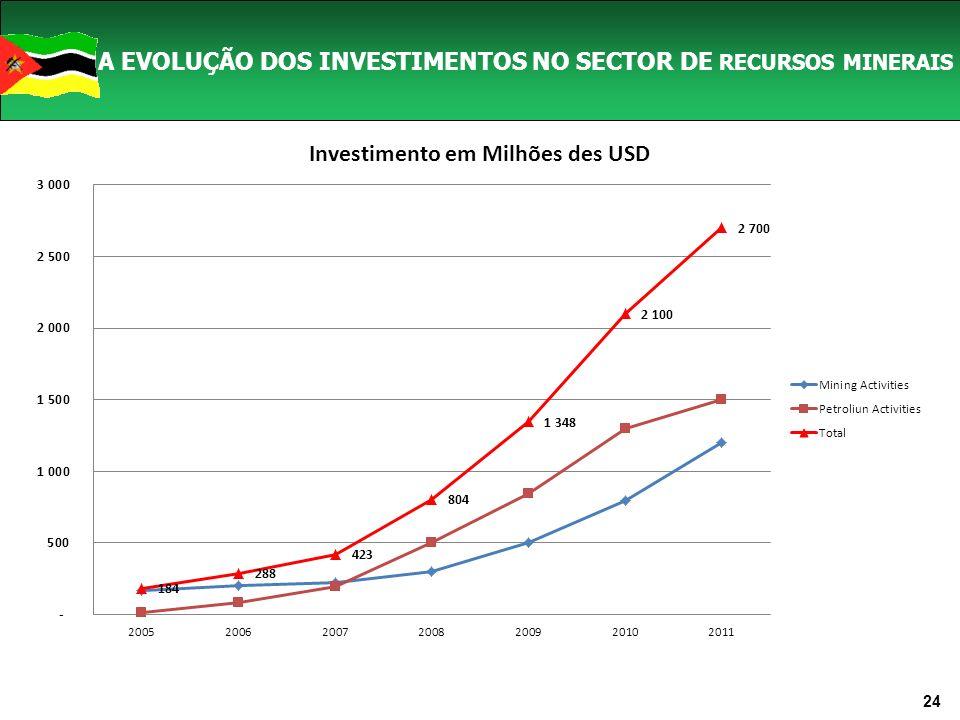 A EVOLUÇÃO DOS INVESTIMENTOS NO SECTOR DE RECURSOS MINERAIS