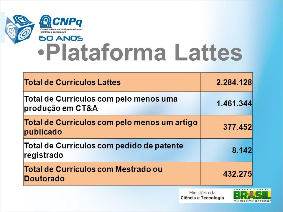 Plataforma Lattes Total de Currículos Lattes 2.284.128