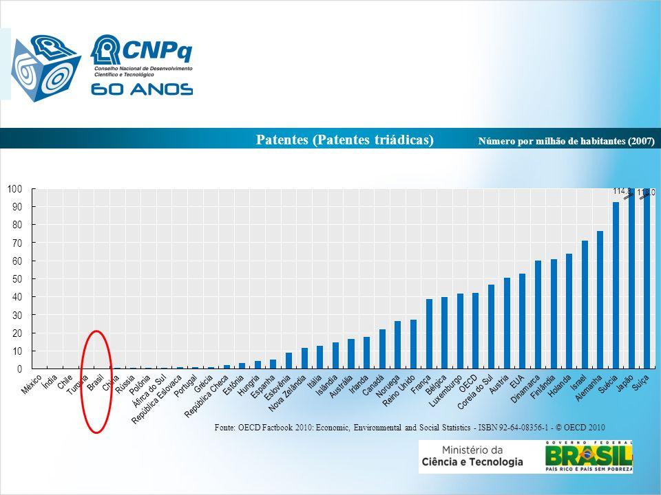 Patentes (Patentes triádicas) Número por milhão de habitantes (2007)