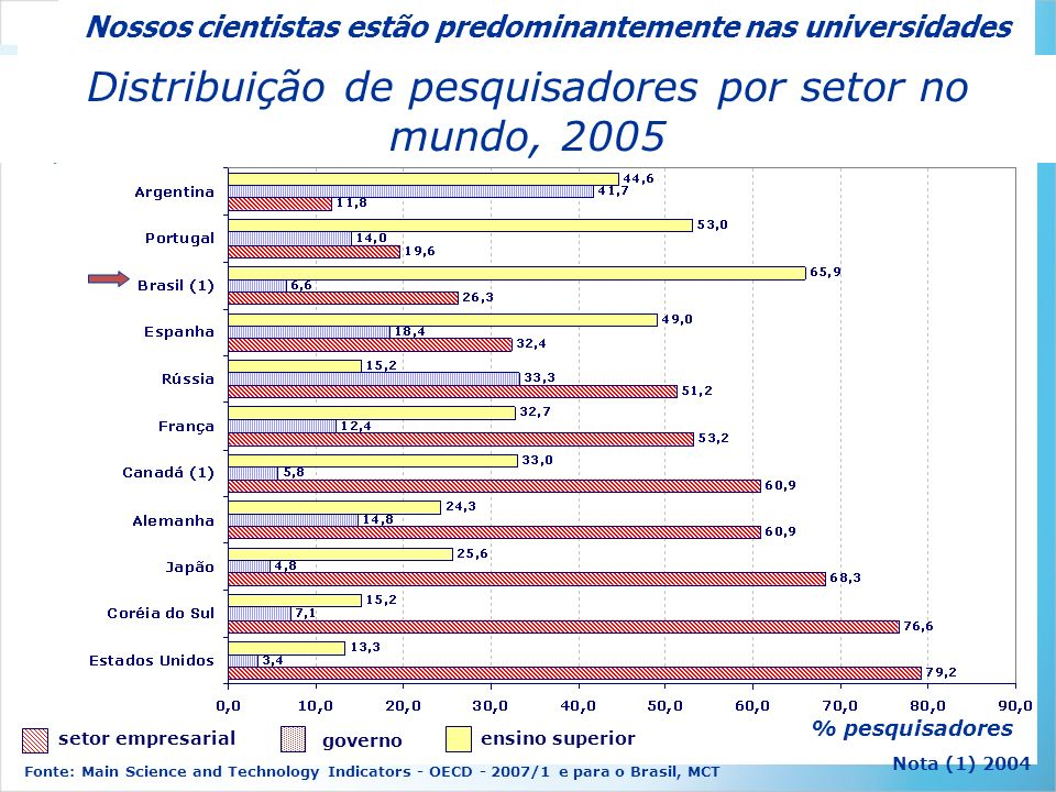 Nossos cientistas estão predominantemente nas universidades