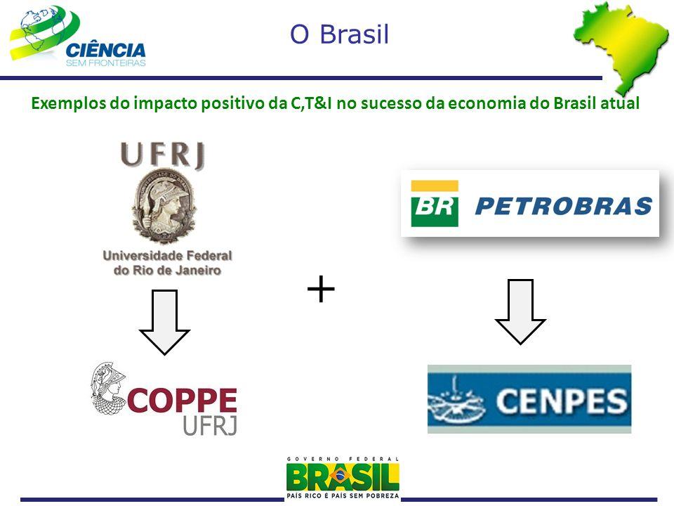 O Brasil Exemplos do impacto positivo da C,T&I no sucesso da economia do Brasil atual +