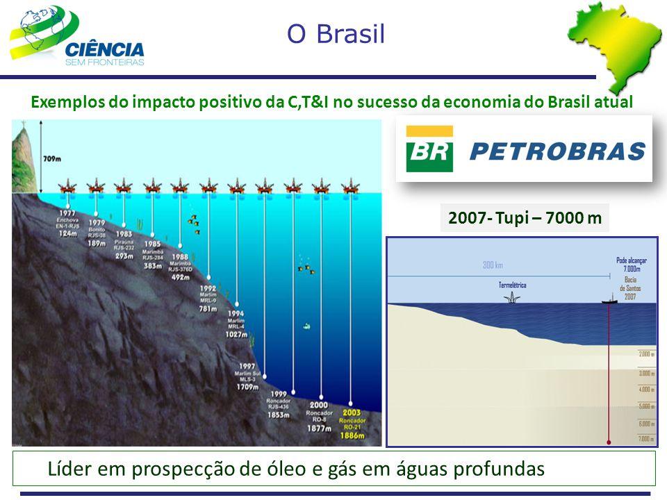 O Brasil Líder em prospecção de óleo e gás em águas profundas