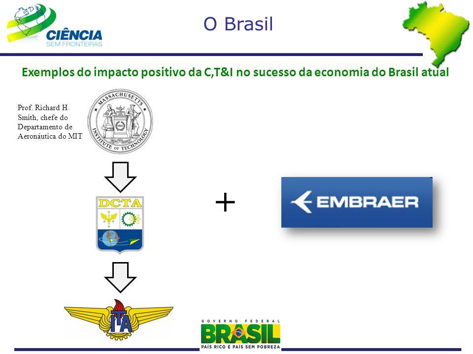 O Brasil Exemplos do impacto positivo da C,T&I no sucesso da economia do Brasil atual.