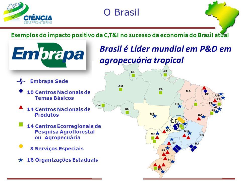  O Brasil Brasil é Líder mundial em P&D em agropecuária tropical