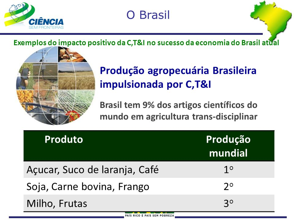 Produção agropecuária Brasileira impulsionada por C,T&I