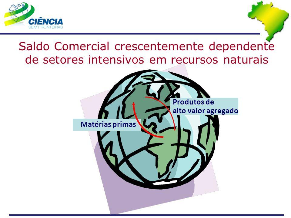 Saldo Comercial crescentemente dependente de setores intensivos em recursos naturais