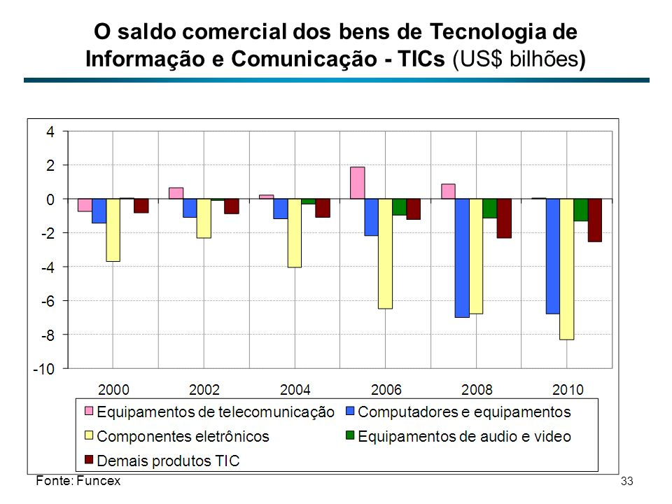 O saldo comercial dos bens de Tecnologia de Informação e Comunicação - TICs (US$ bilhões)
