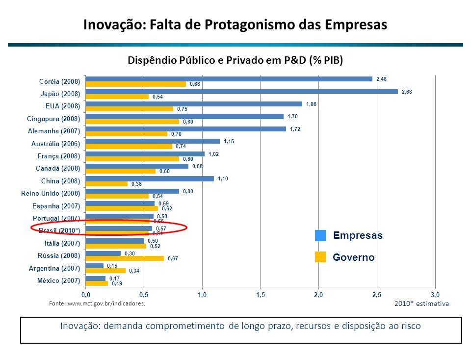 Inovação: Falta de Protagonismo das Empresas
