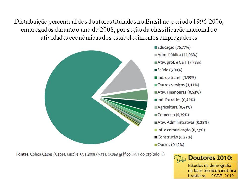 Distribuição percentual dos doutores titulados no Brasil no período 1996-2006, empregados durante o ano de 2008, por seção da classificação nacional de atividades econômicas dos estabelecimentos empregadores