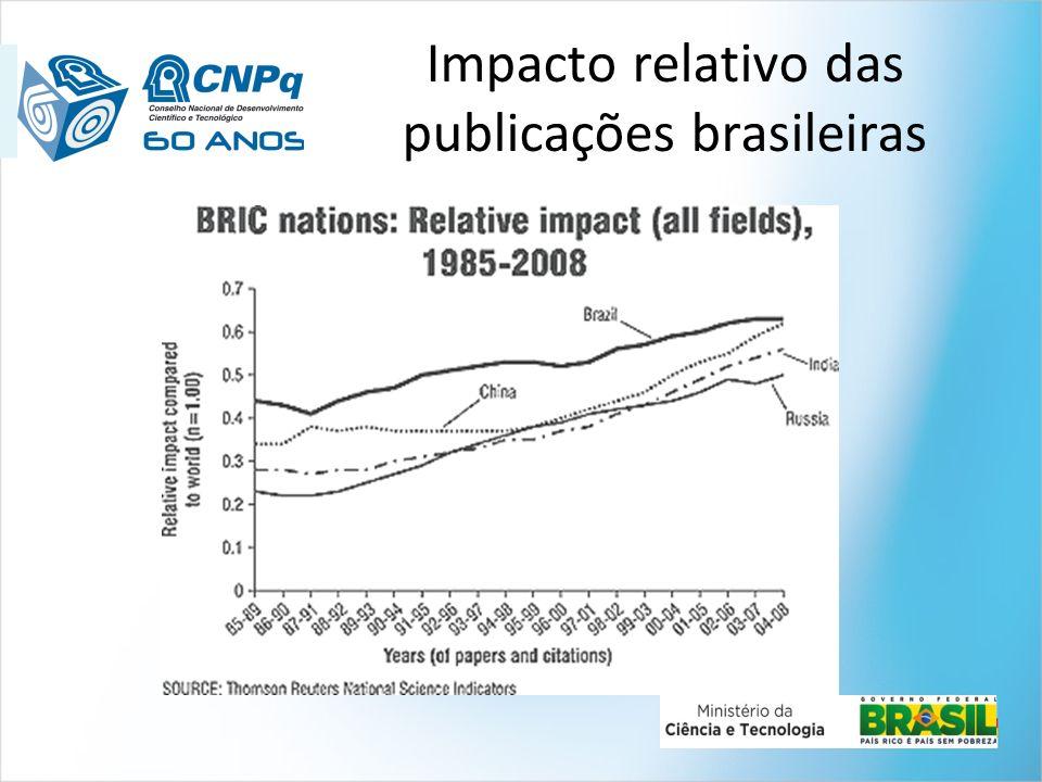 Impacto relativo das publicações brasileiras