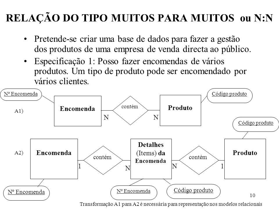 RELAÇÃO DO TIPO MUITOS PARA MUITOS ou N:N