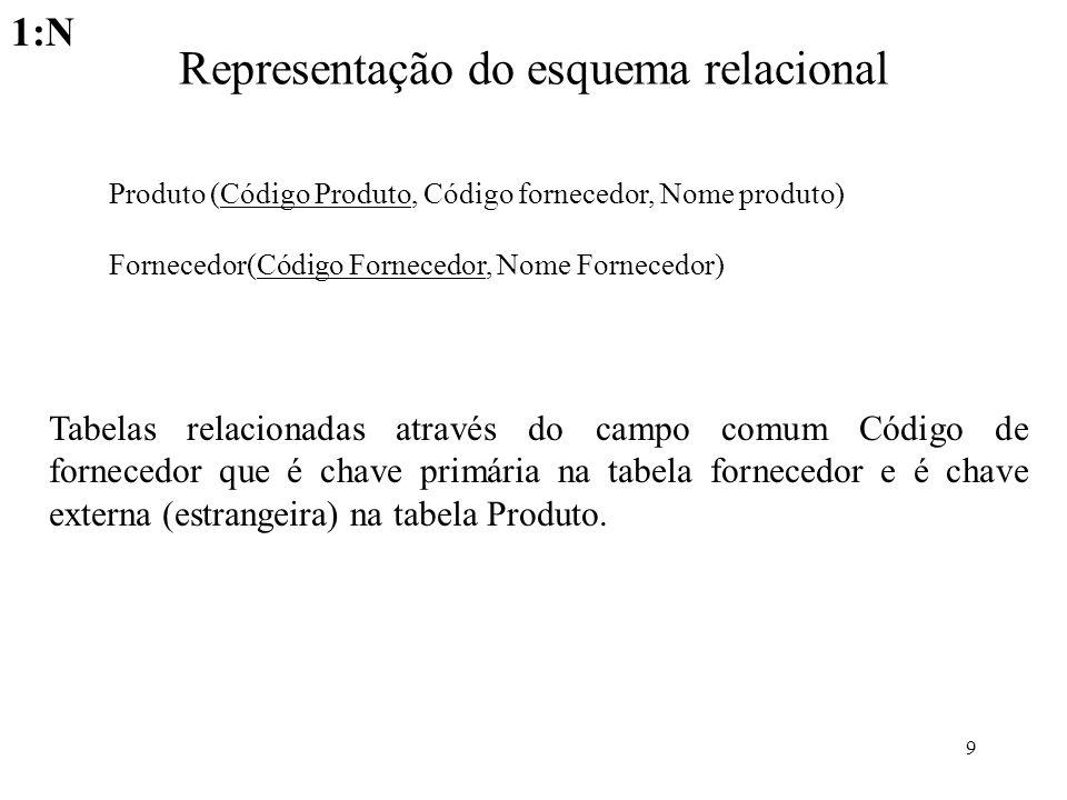 Representação do esquema relacional