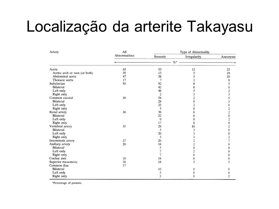 Localização da arterite Takayasu