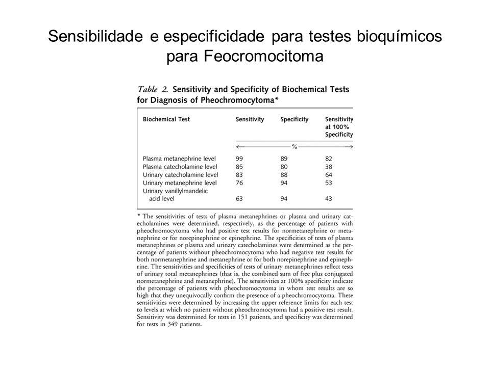 Sensibilidade e especificidade para testes bioquímicos para Feocromocitoma