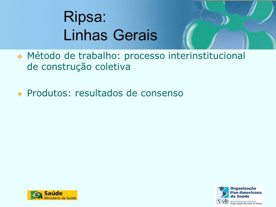 Ripsa: Linhas Gerais Método de trabalho: processo interinstitucional de construção coletiva.