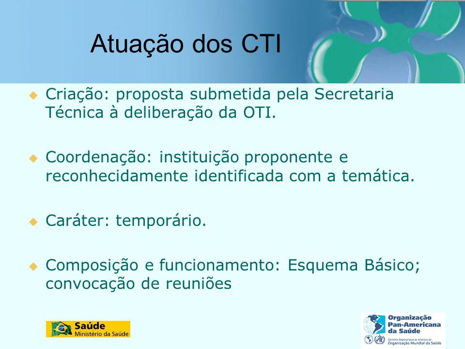 Atuação dos CTI Criação: proposta submetida pela Secretaria Técnica à deliberação da OTI.