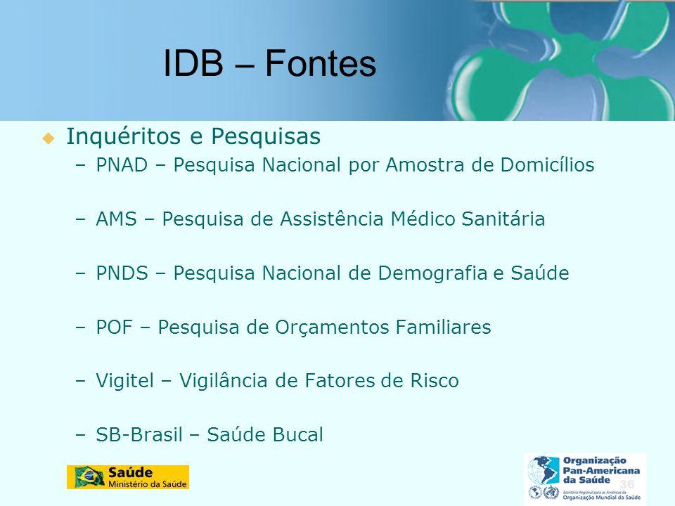 IDB – Fontes Inquéritos e Pesquisas