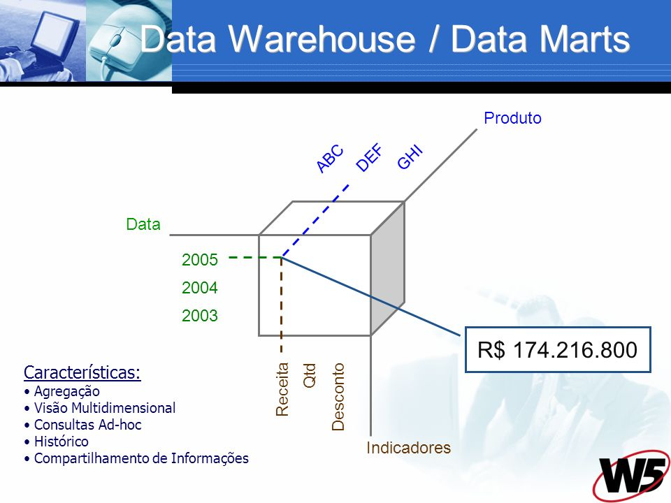 Data Warehouse / Data Marts