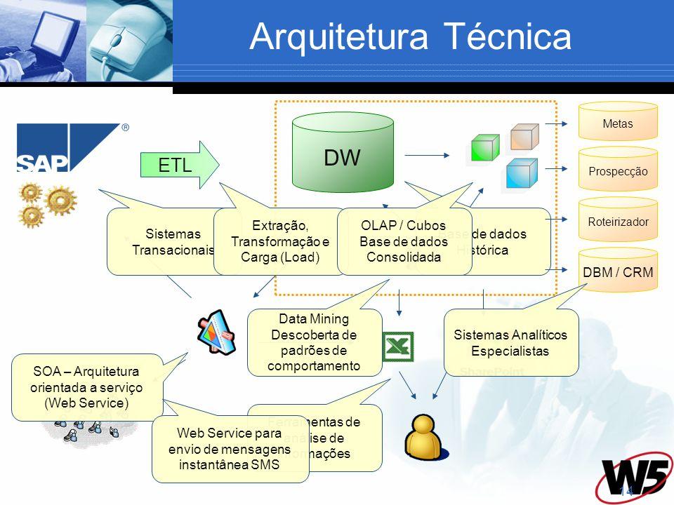 Arquitetura Técnica DW ETL DBM / CRM Sistemas Transacionais