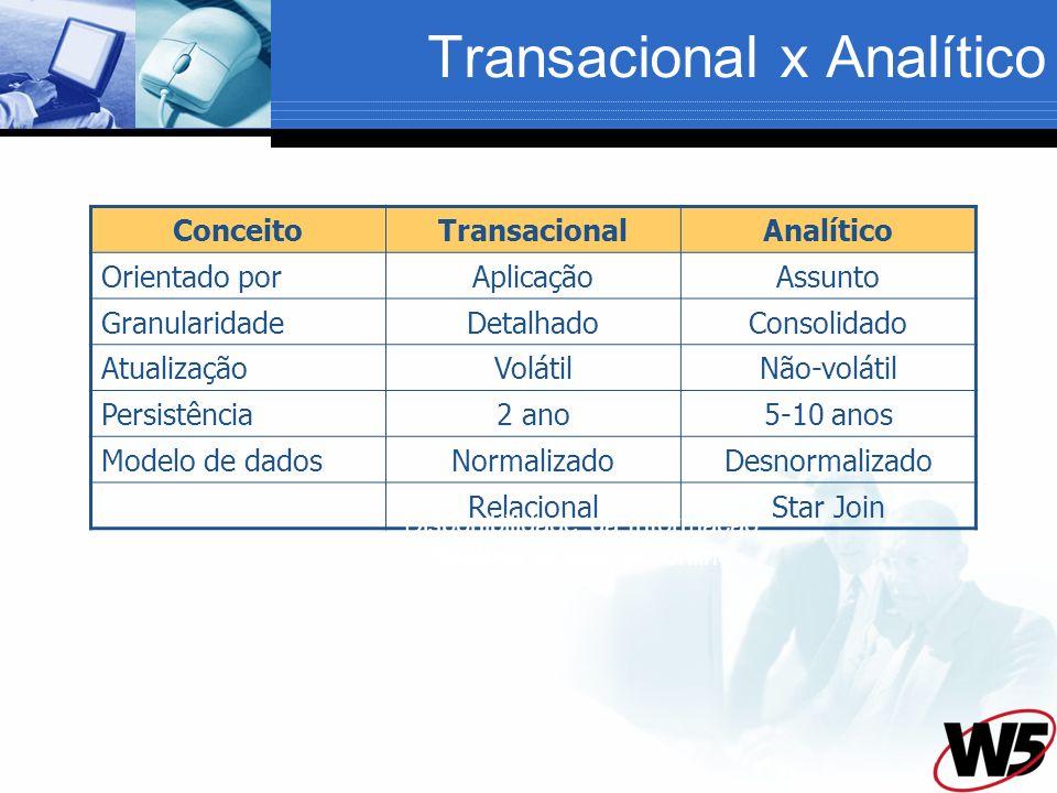 Transacional x Analítico