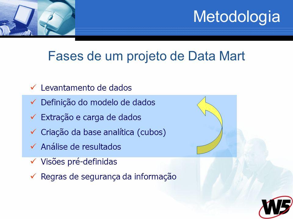 Fases de um projeto de Data Mart