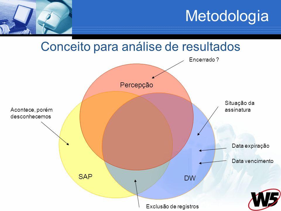 Conceito para análise de resultados