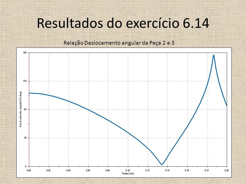 Resultados do exercício 6.14