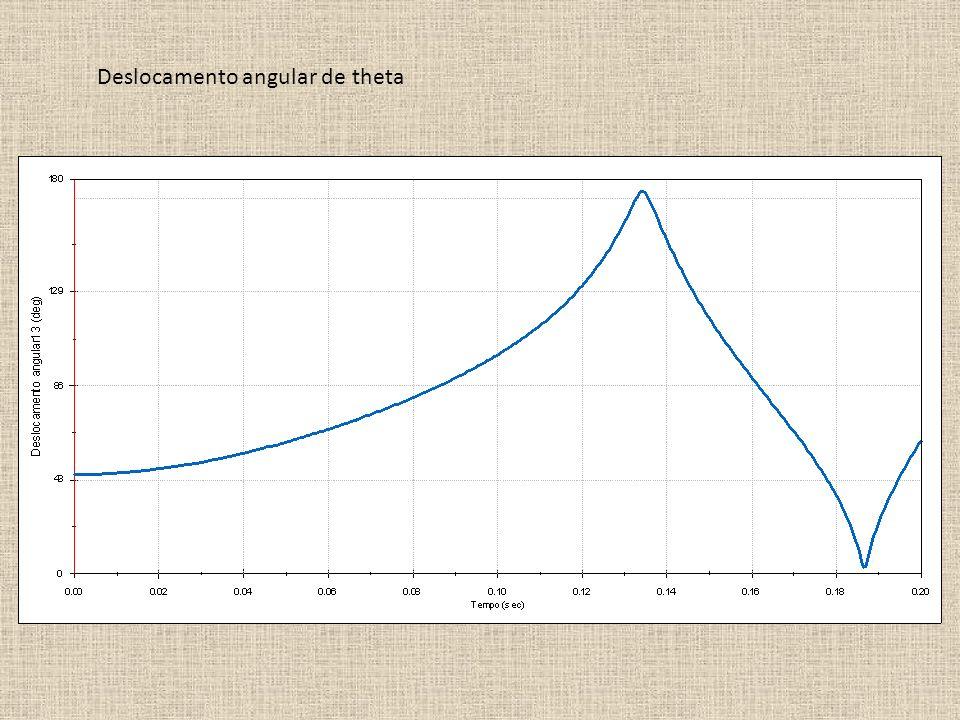 Deslocamento angular de theta