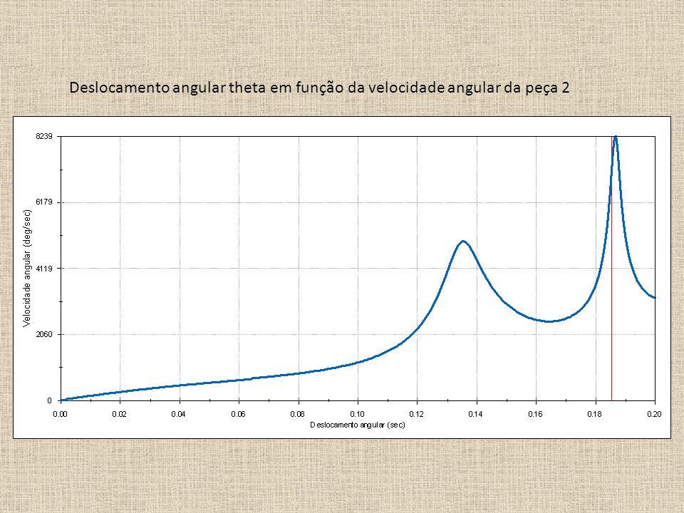Deslocamento angular theta em função da velocidade angular da peça 2
