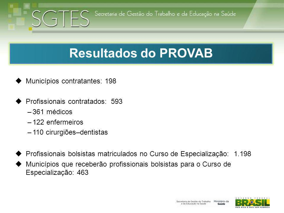 Resultados do PROVAB Municípios contratantes: 198