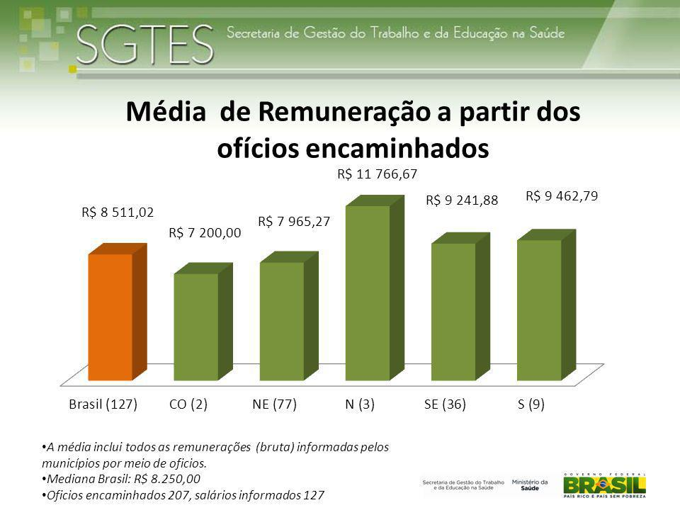A média inclui todos as remunerações (bruta) informadas pelos municípios por meio de oficios.