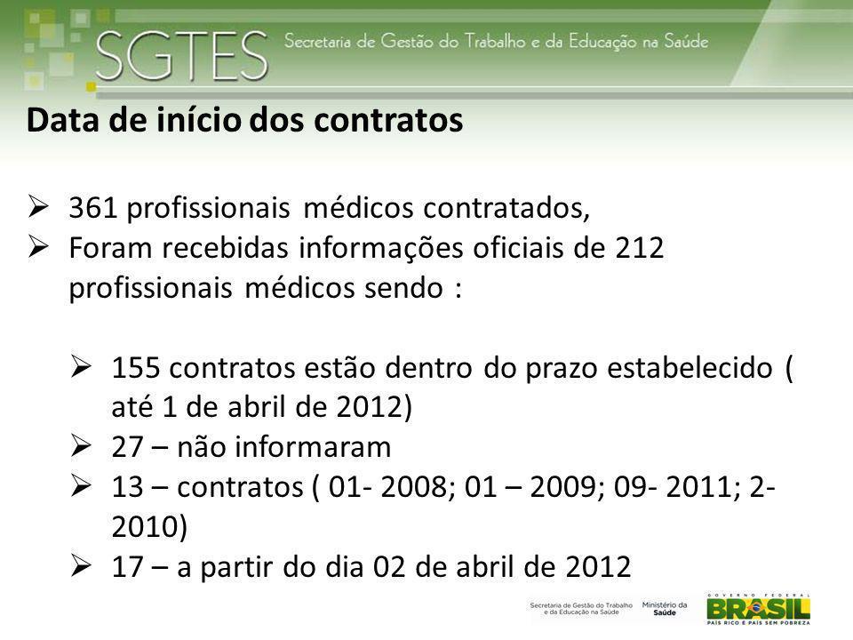 Data de início dos contratos