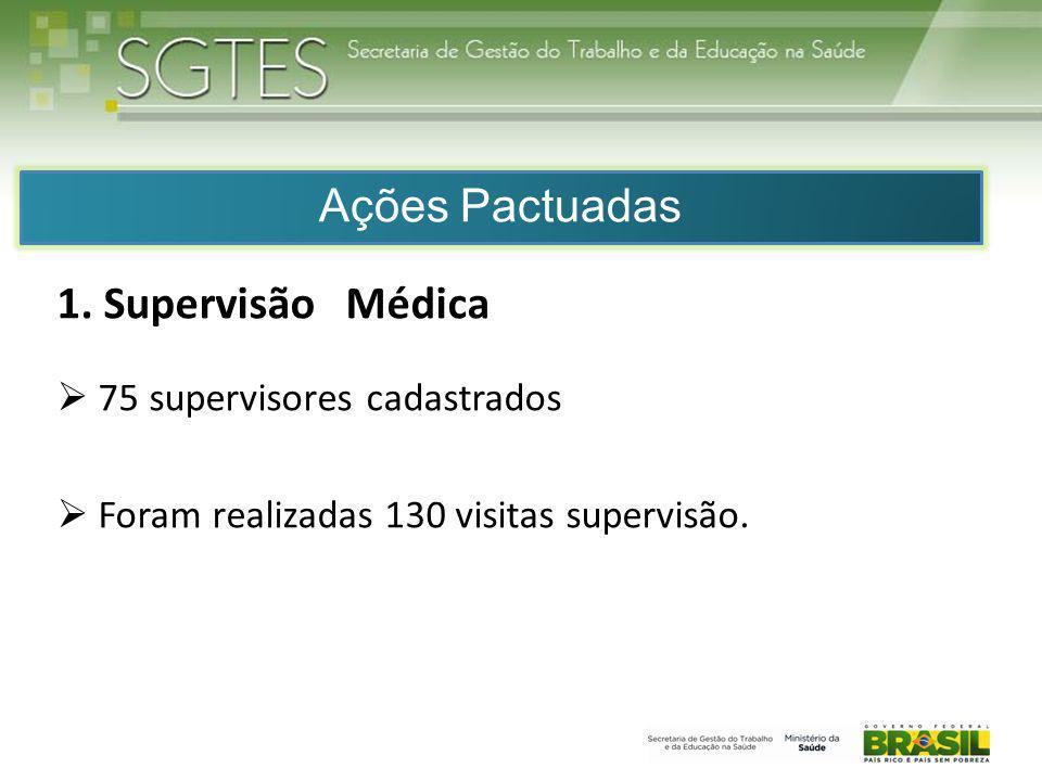 Ações Pactuadas 1. Supervisão Médica 75 supervisores cadastrados