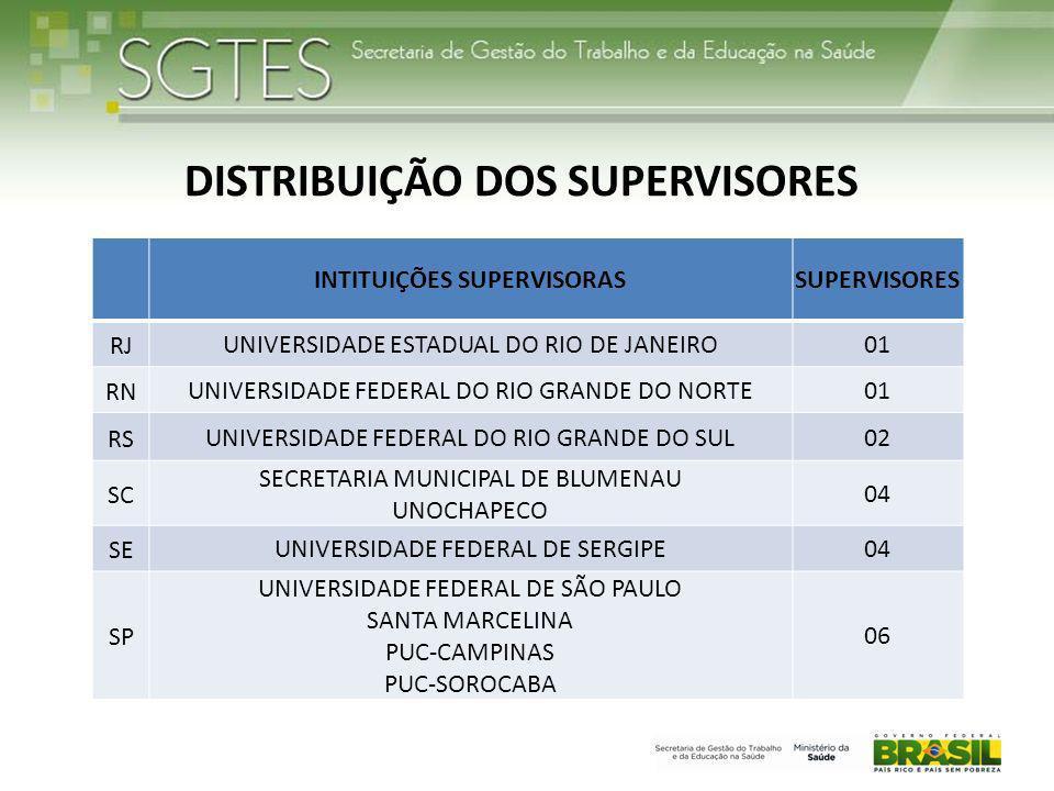 DISTRIBUIÇÃO DOS SUPERVISORES INTITUIÇÕES SUPERVISORAS