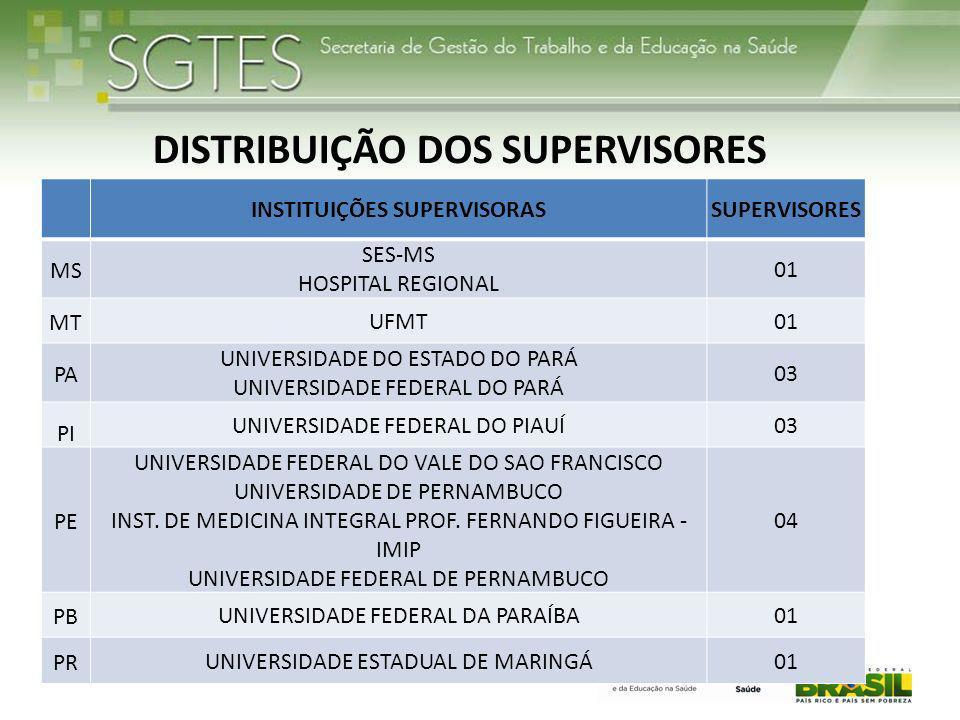 DISTRIBUIÇÃO DOS SUPERVISORES INSTITUIÇÕES SUPERVISORAS