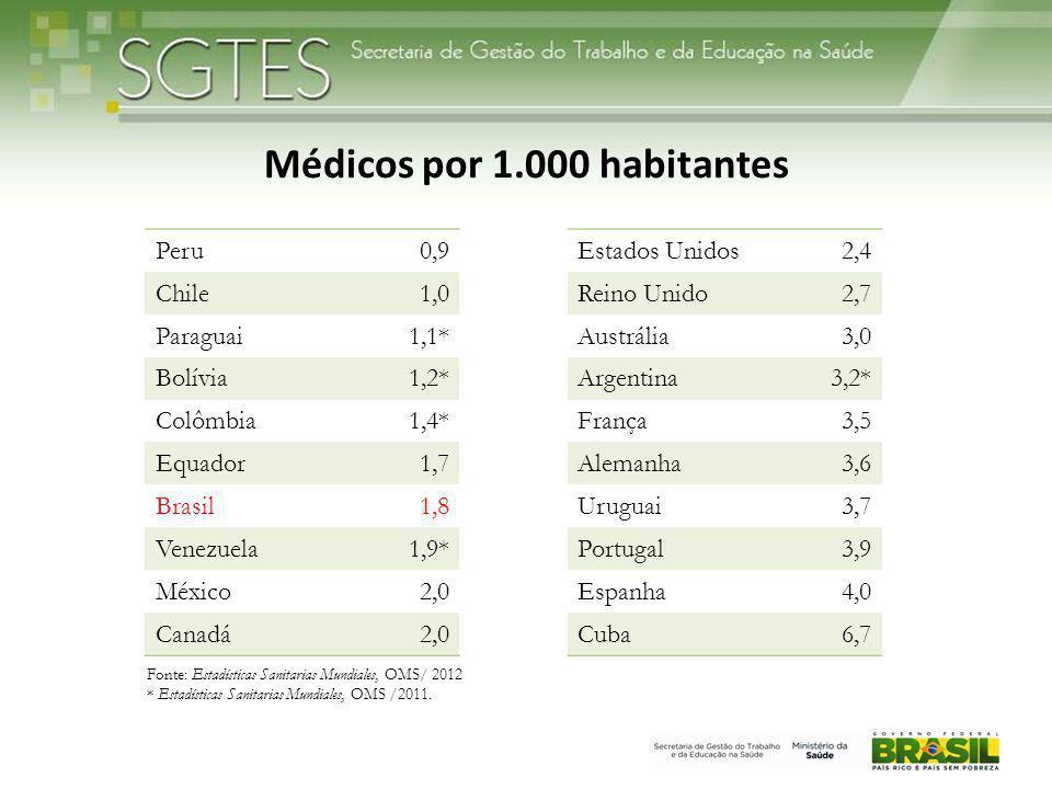 Médicos por 1.000 habitantes