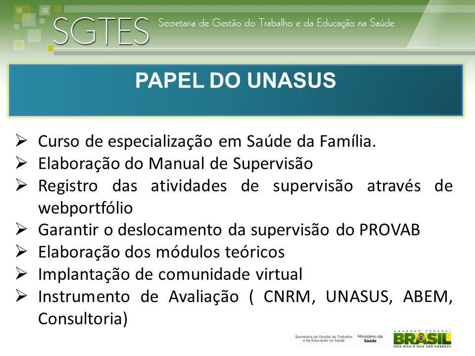 PAPEL DO UNASUS Curso de especialização em Saúde da Família.