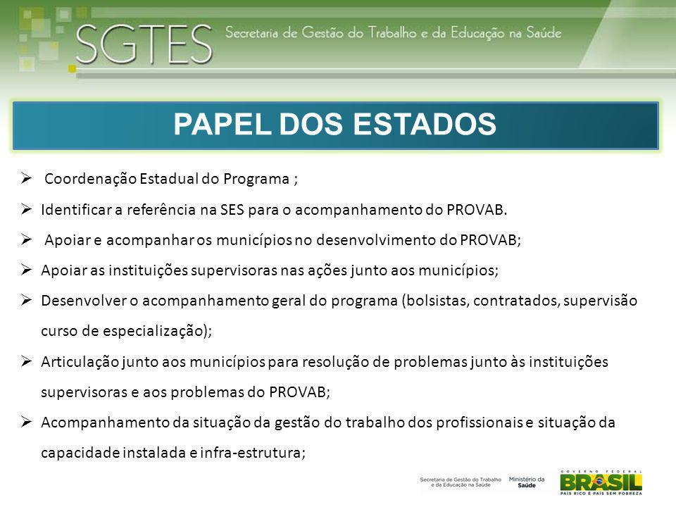 PAPEL DOS ESTADOS Coordenação Estadual do Programa ;