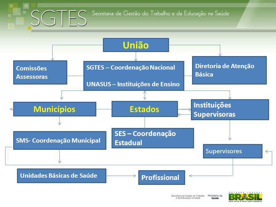 União Municípios Estados Instituições Supervisoras