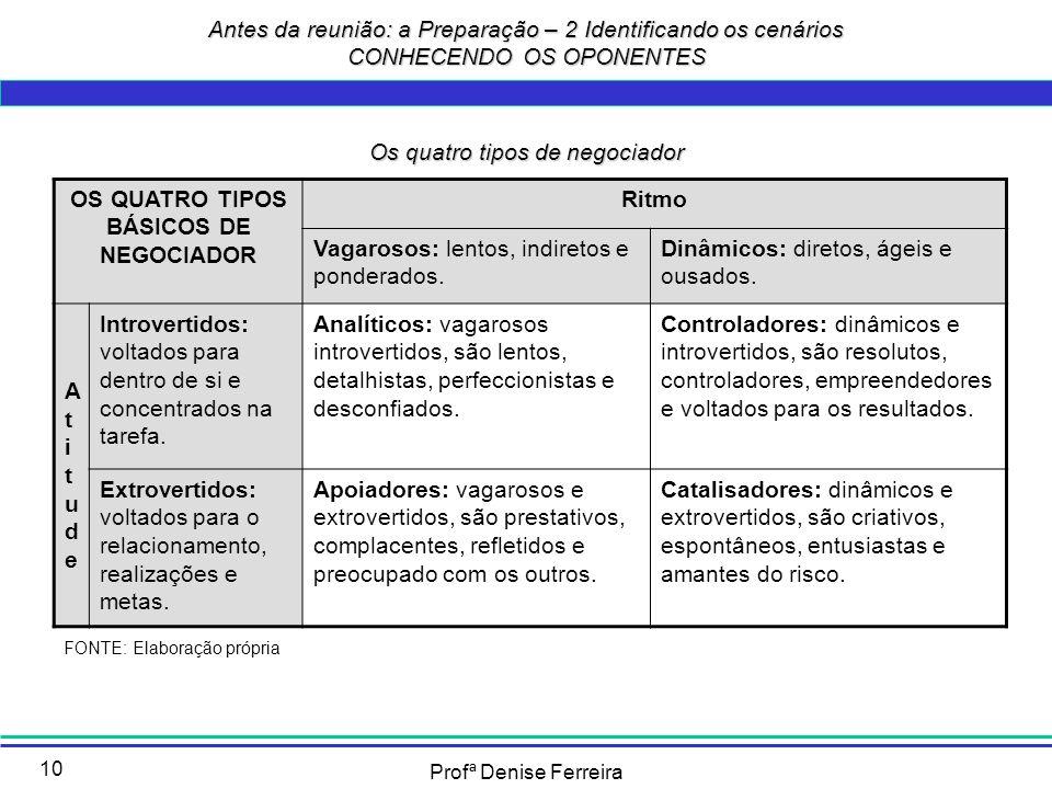OS QUATRO TIPOS BÁSICOS DE NEGOCIADOR