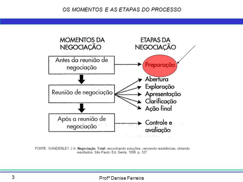 OS MOMENTOS E AS ETAPAS DO PROCESSO