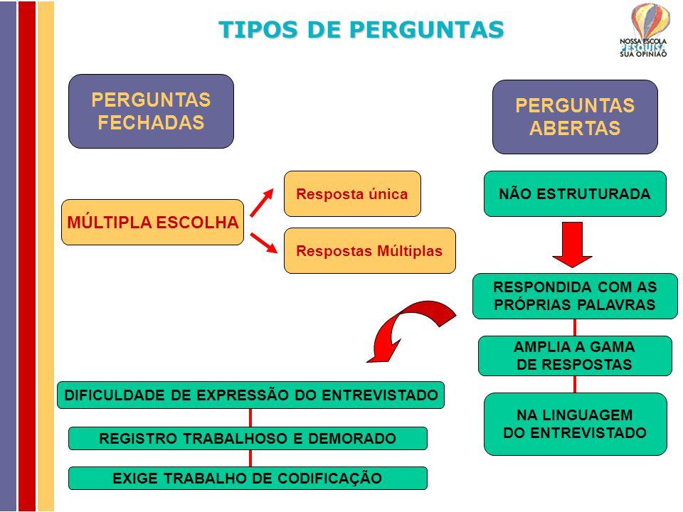TIPOS DE PERGUNTAS PERGUNTAS PERGUNTAS FECHADAS ABERTAS