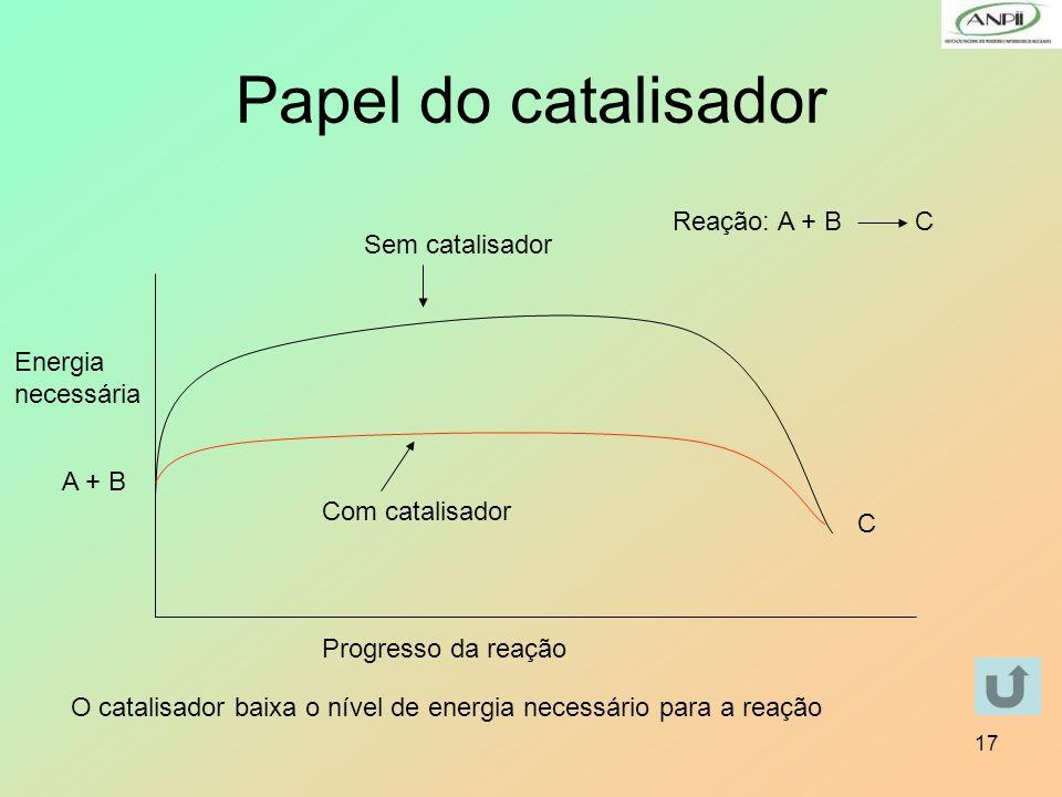 Papel do catalisador Reação: A + B C Sem catalisador Energia