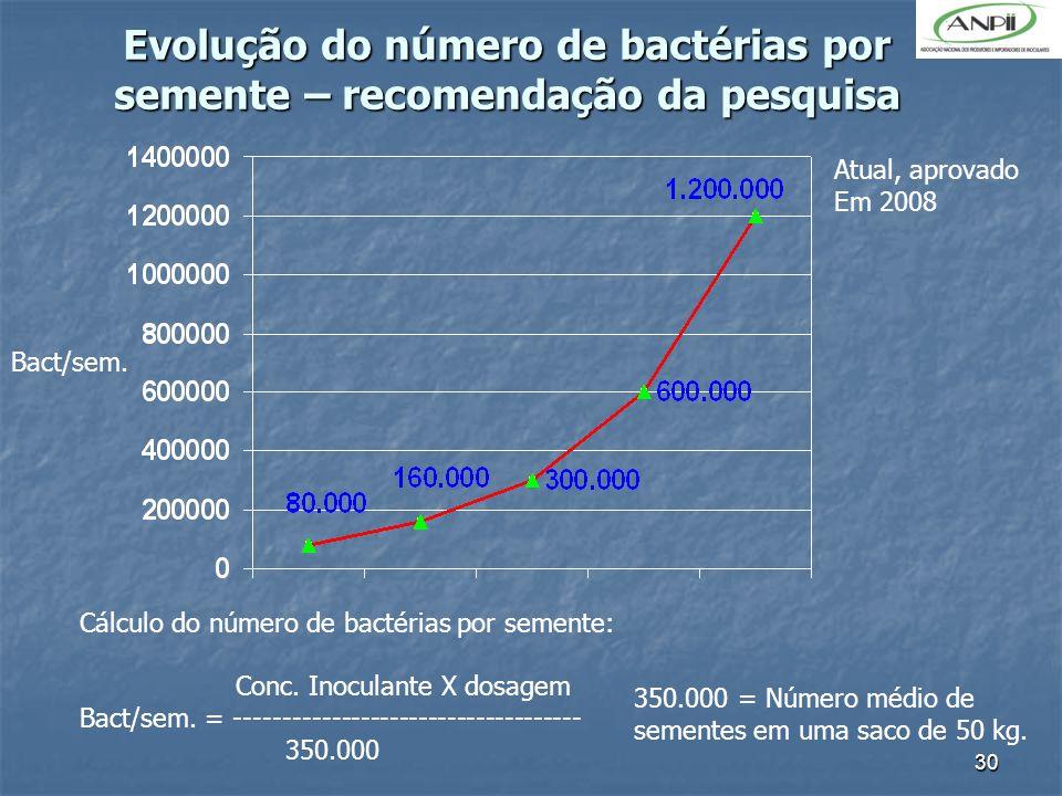 Evolução do número de bactérias por semente – recomendação da pesquisa